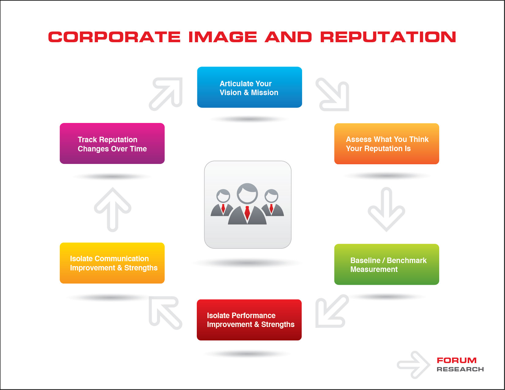 corporate reputation Corporate reputation is the overall estimation in which an organization is held by its internal and external stakeholders based on its past actions and probability of its future behavior while .