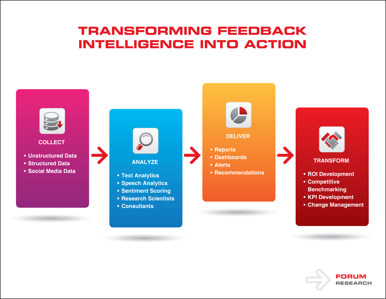 Transforming Feedback Intelligence into Action
