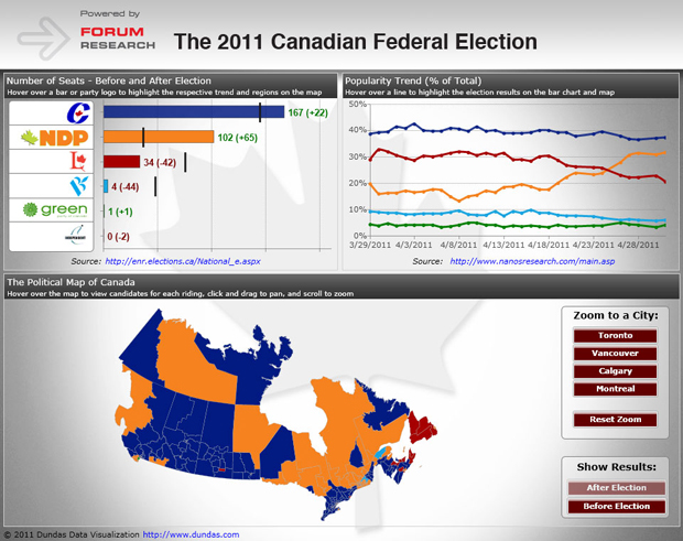 Canadian Federal Election Dashboard
